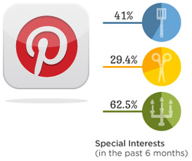 Lifestyle of the Pinterest user