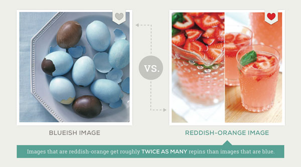 What types of images perform better on Pinterest?