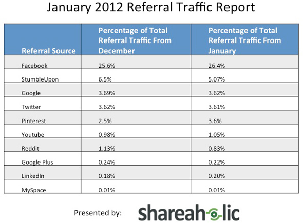 Referral Traffic Report from Shareaholic