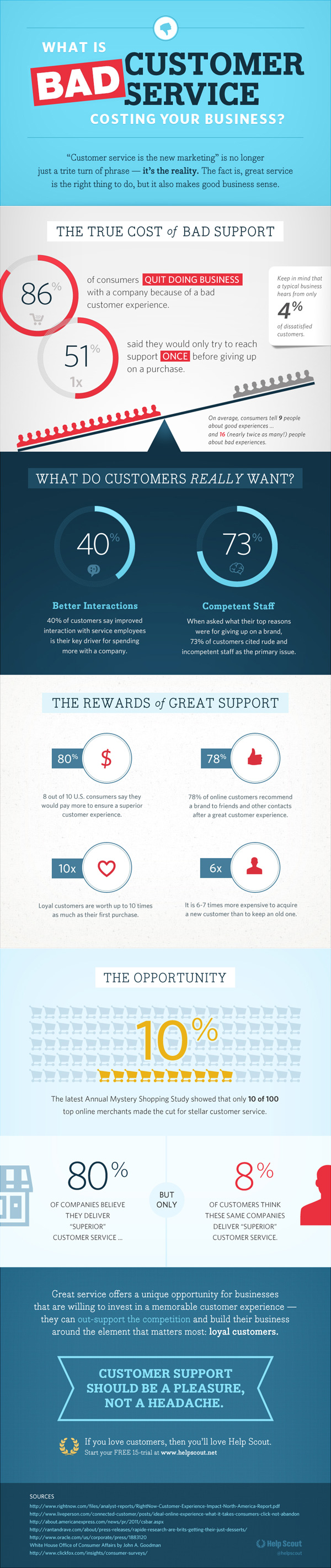 The True Cost Of Bad Customer Service [Infographic] - socialmouths