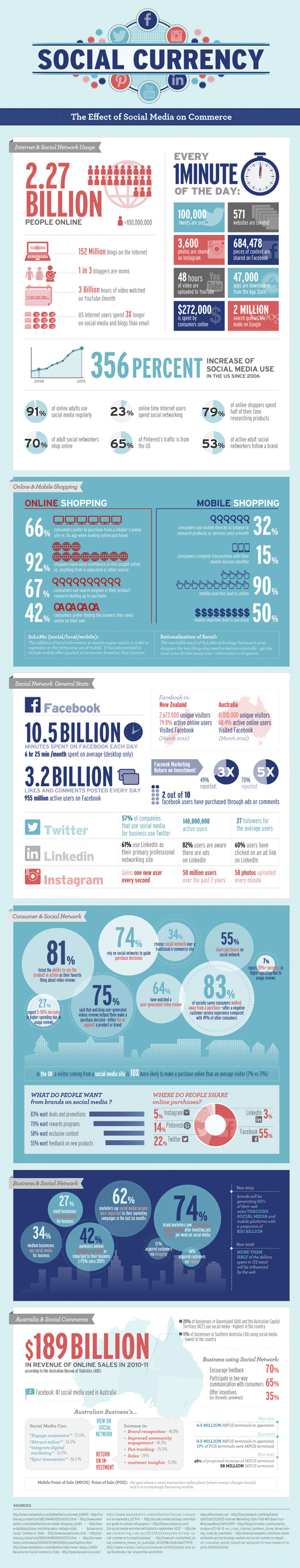 Social Currency: The effect of Social Media on commerce
