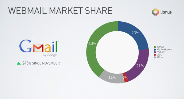 Gmail is the main email client in webmail