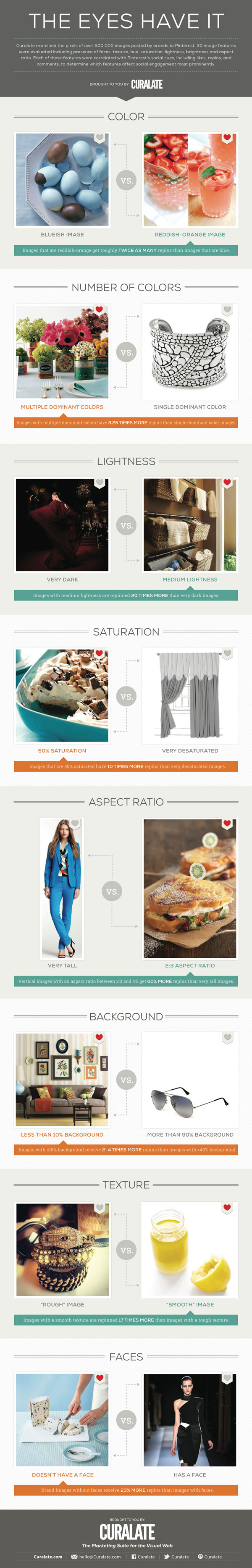 Pinterest: What types of images perform better?