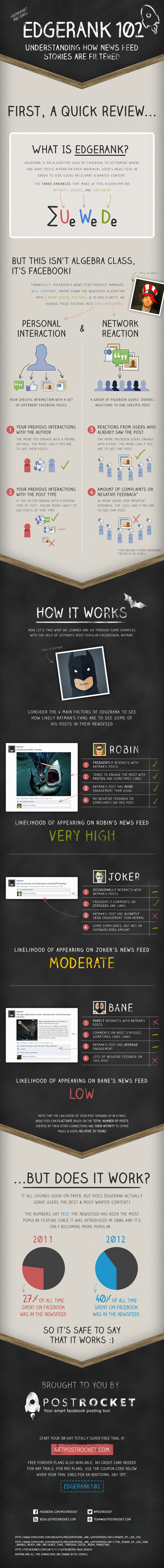 Who Is More Likely To See Your Posts On the Facebook News Feed? [Infographic] - socialmouths