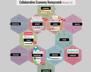 Collaboration Economy Honeycomb 2.0 by venturebeat.com