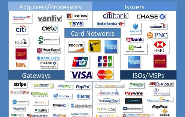 The Payment Processing Ecosystem, via Business Insider (BI) Intelligence