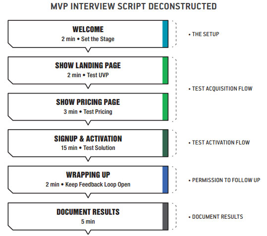 MVP Interview Flow
