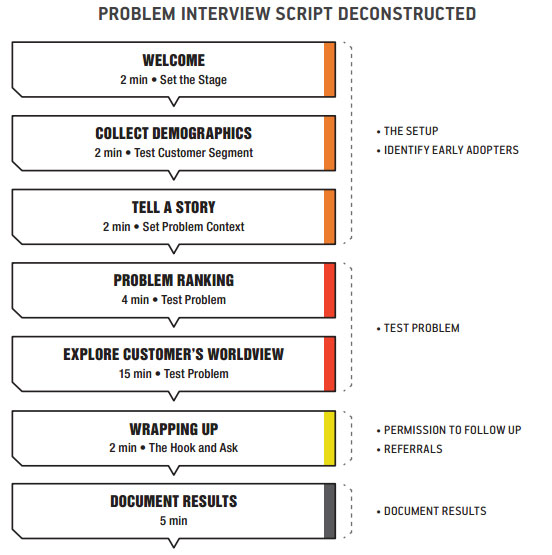 Problem Interview Script - StartitUp