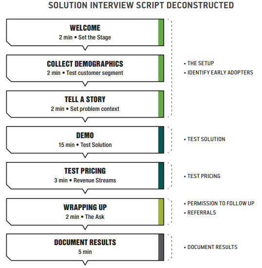 Solution Interview Script - StartitUp