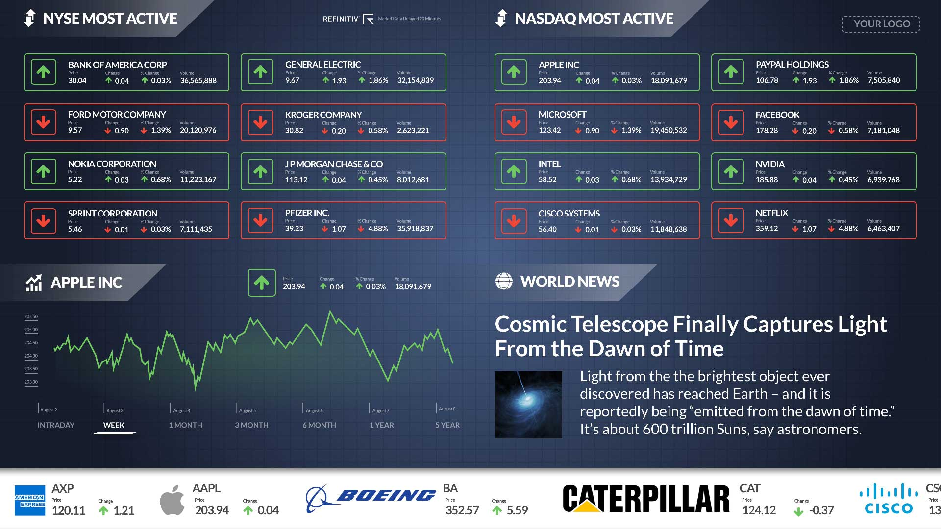 NYSE and NASDAQ Most Active Zoned Digital Signage Template