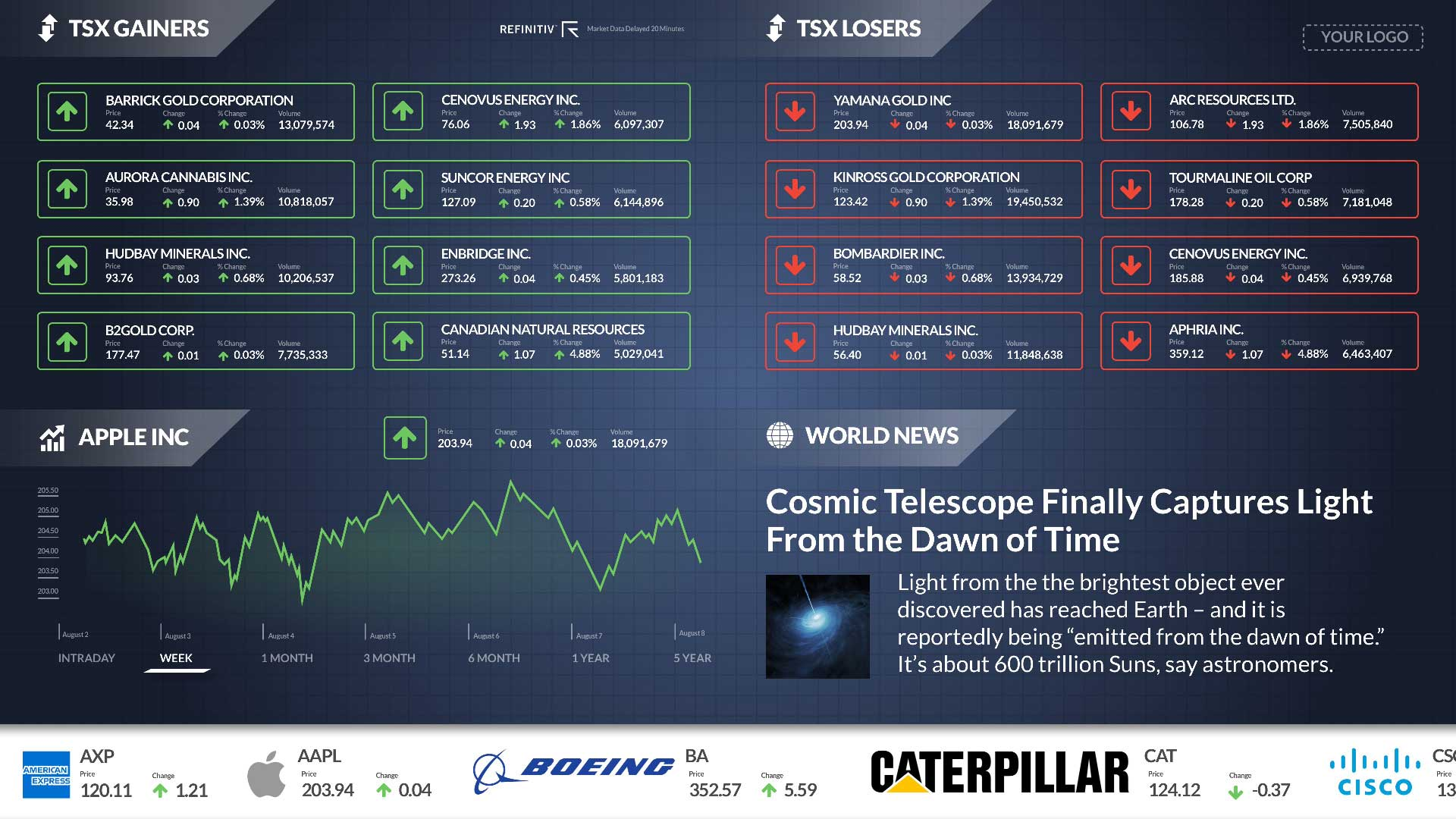 TSX Gainers and Losers Zoned Digital Signage Template