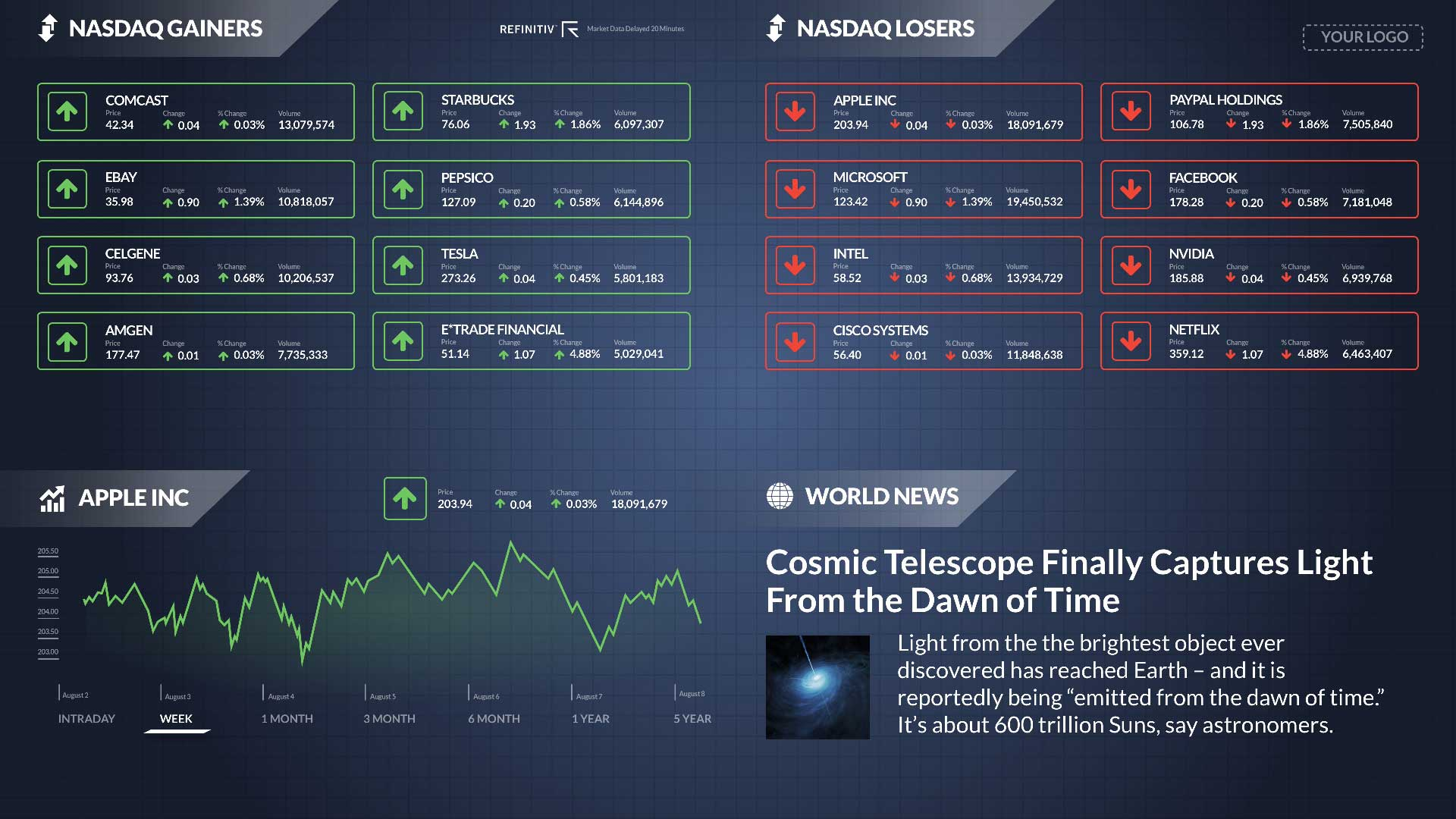 NASDAQ Gainers Losers Zoned - No Ticker Digital Signage Template