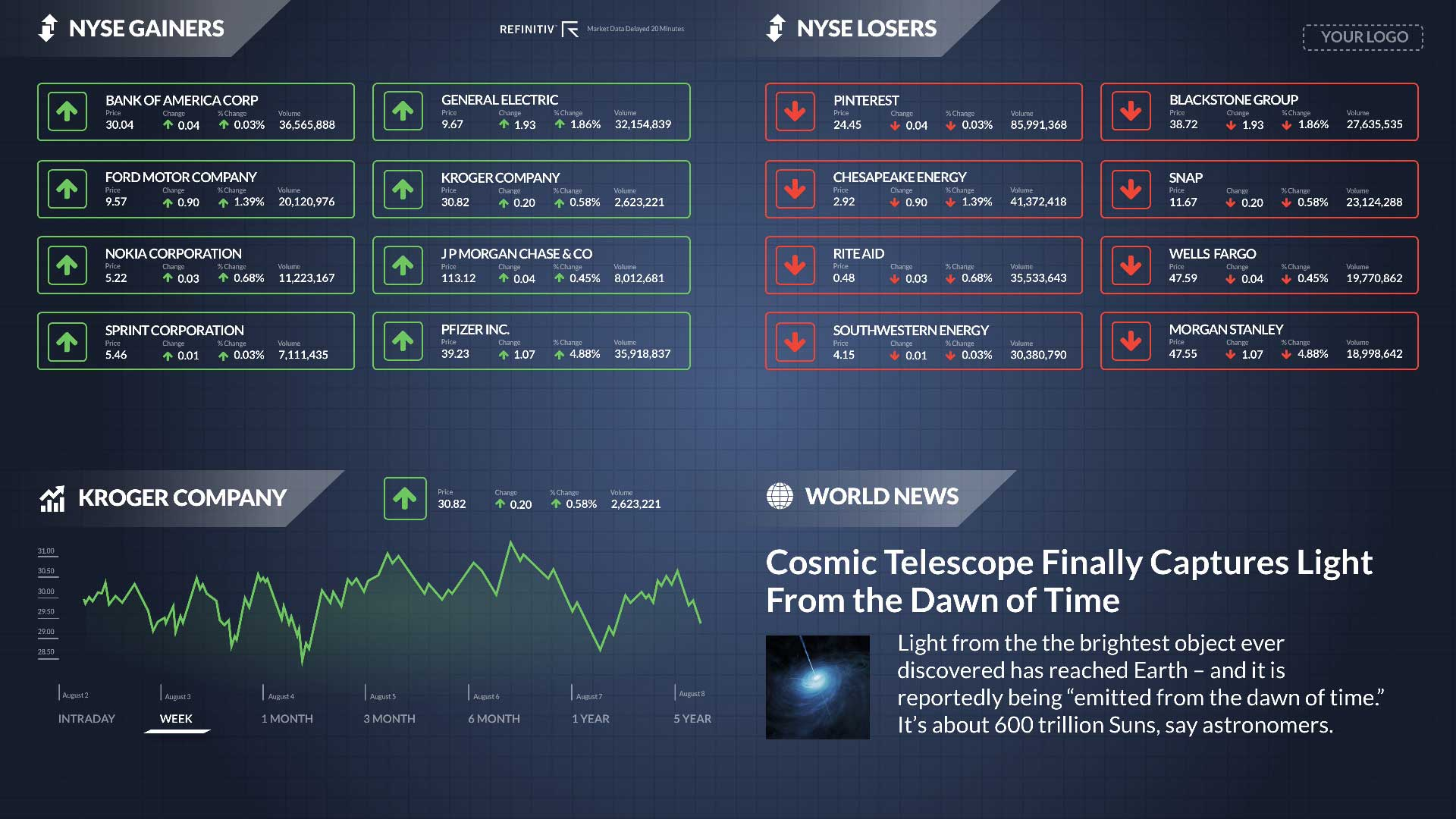NYSE Gainer Losers Zoned - No Ticker Digital Signage Template