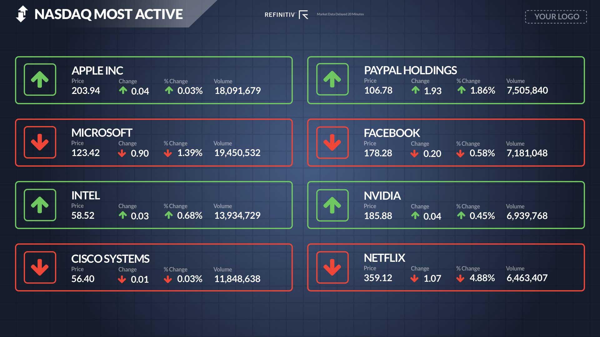 NASDAQ Most Active Full Screen - No Ticker Digital Signage Template