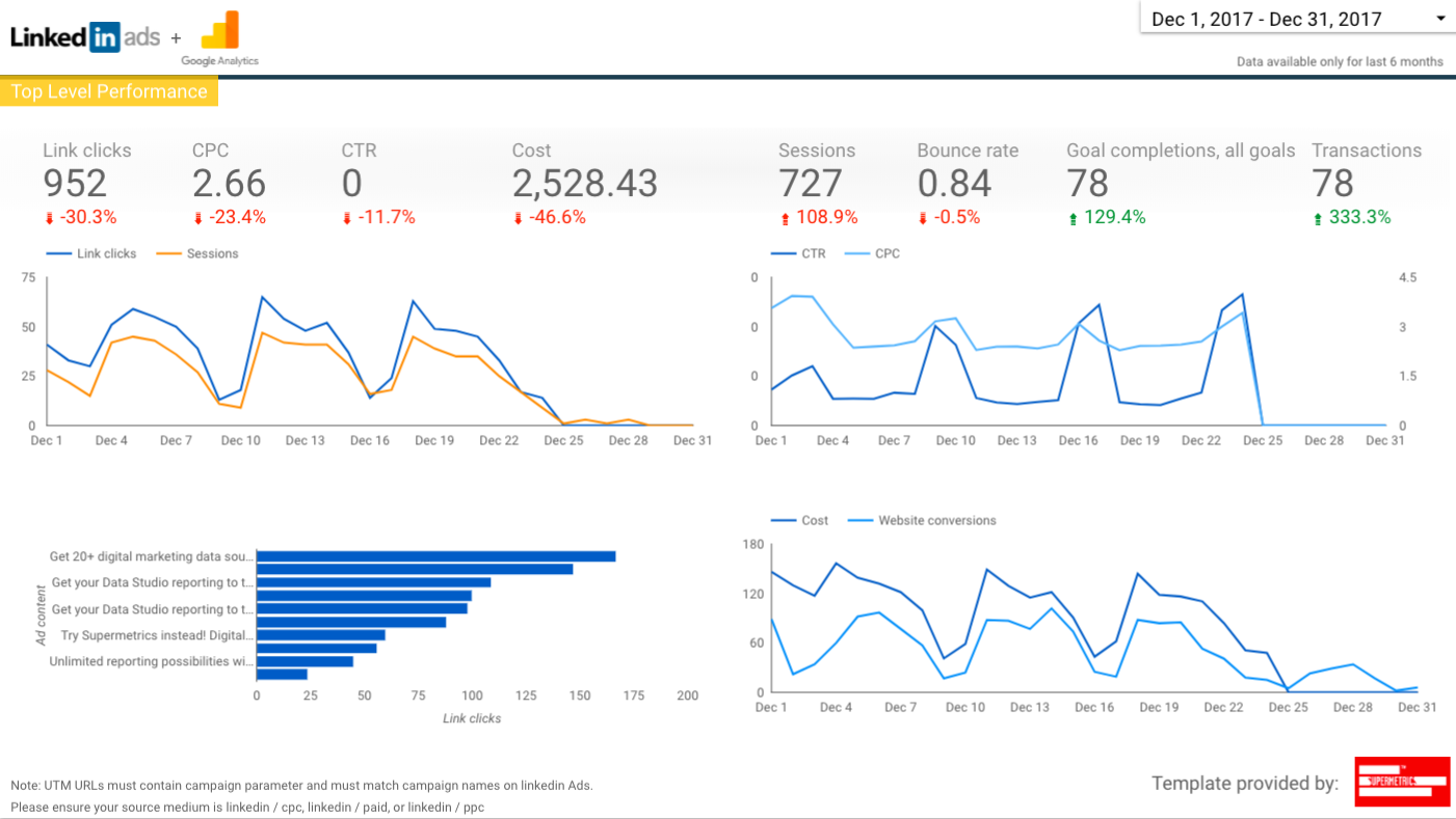 LinkedIn Ads and Google Analytics reporting template