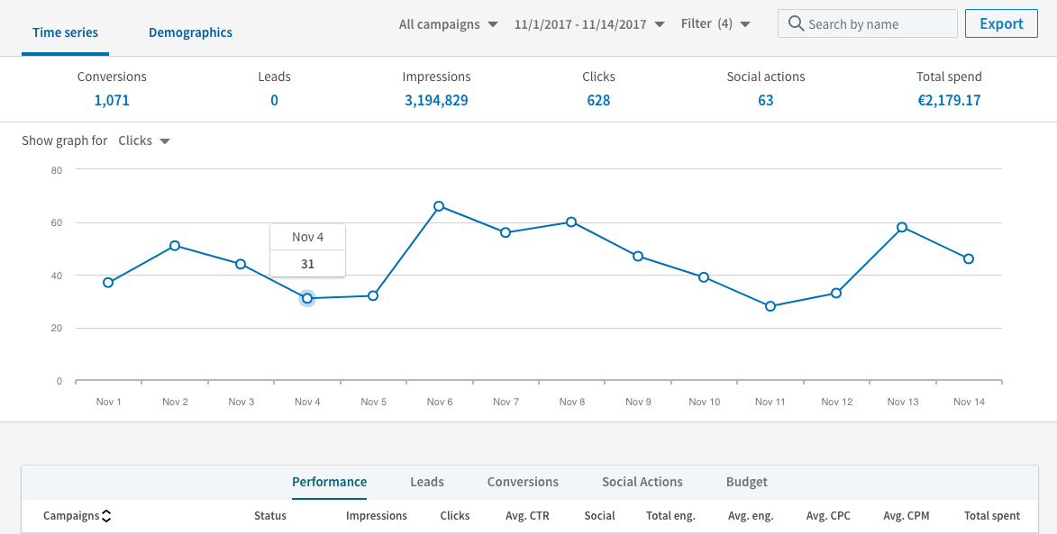 LinkedIn Ads Marketing Reporting: The Ultimate Guide - Supermetrics