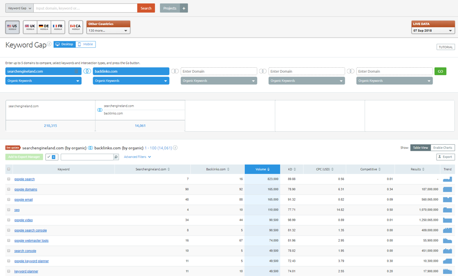 SEMrush keyword explorer