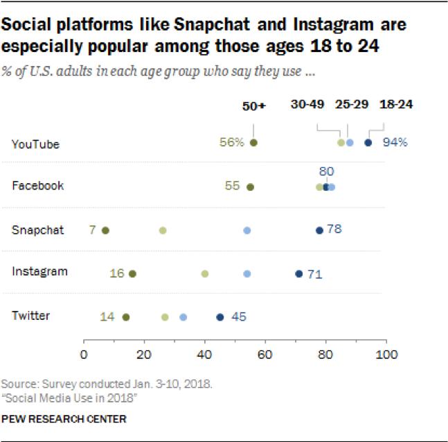 social platform popularity