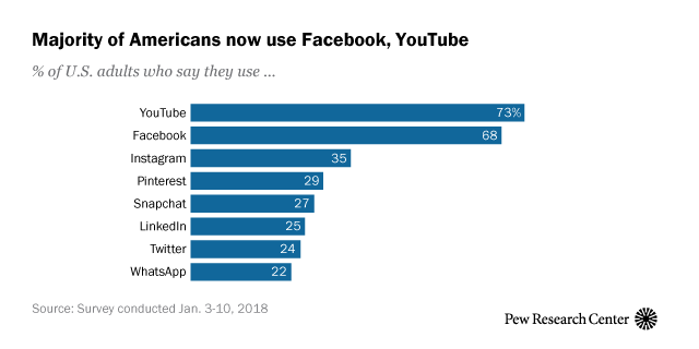 The use of social networks by the Americans