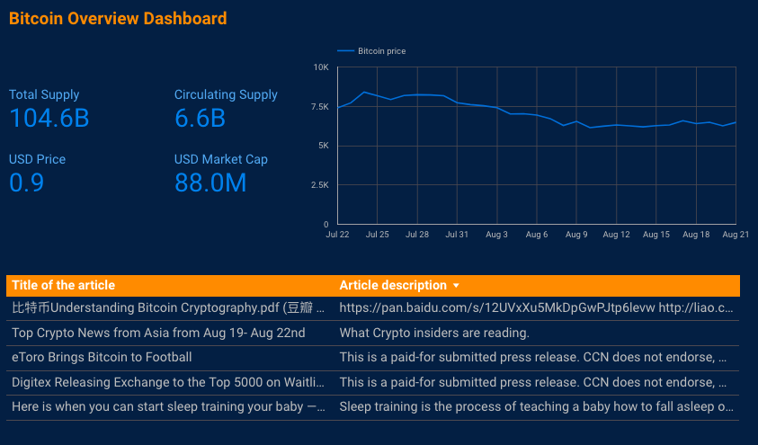 data studio bitcoin dashboard