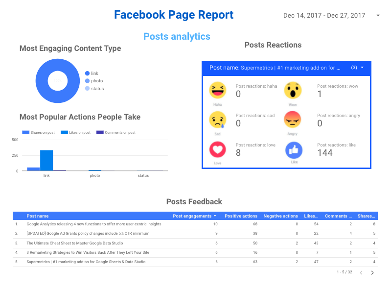 facebook insights reporting post metrics