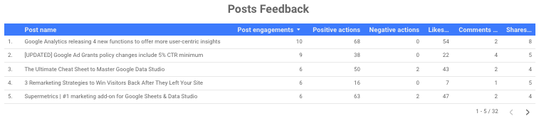 facebook insights reporting posts feedback