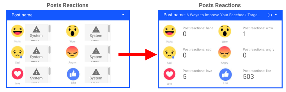 facebook insights reporting posts reactions table
