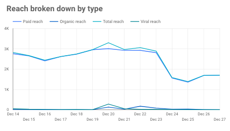 facebook insights reporting page reach