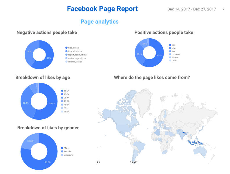 facebook insights reporting page metrics