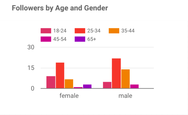 Instagram age and gender chart