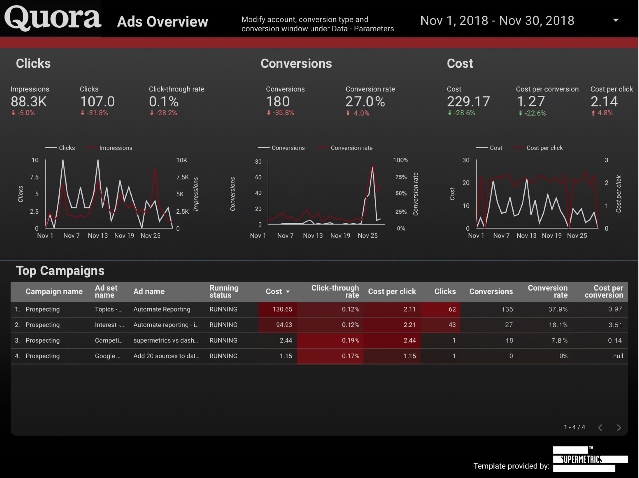 quora ads Data Studio dashboard