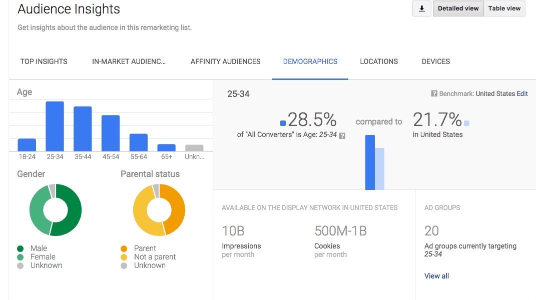 Ads audience dashboard