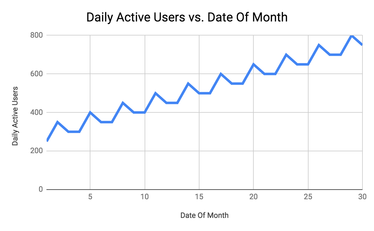 daily users during one month