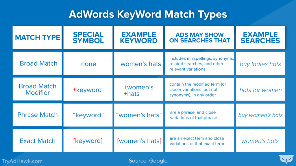 AdWords keyword match types table