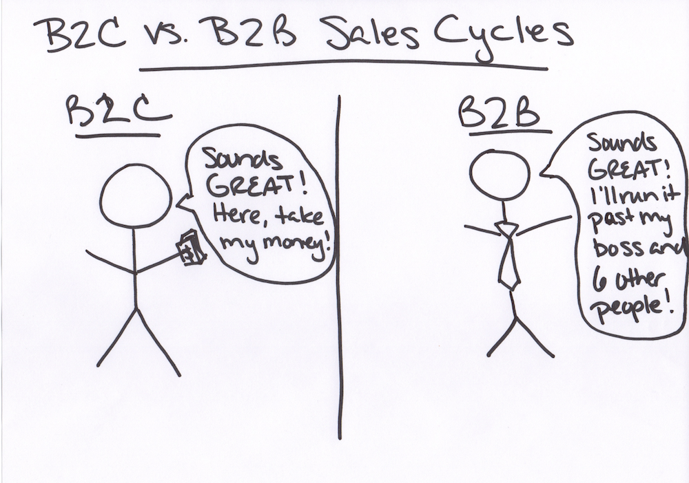 PPC Strategies for B2B Lead Generation