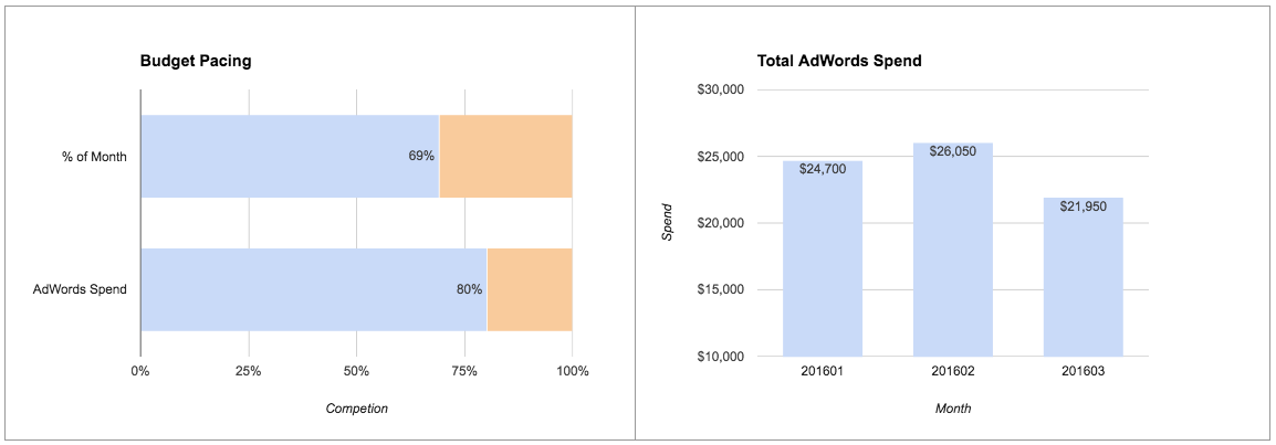 Google Ads budget pacing template