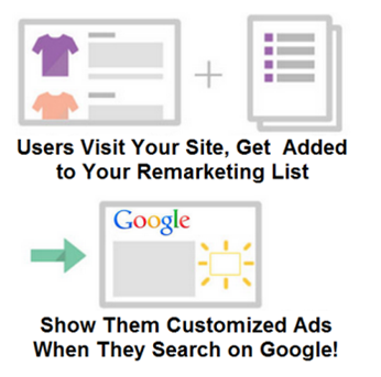 Reach Target Audiences with Google Analytics and AdWords