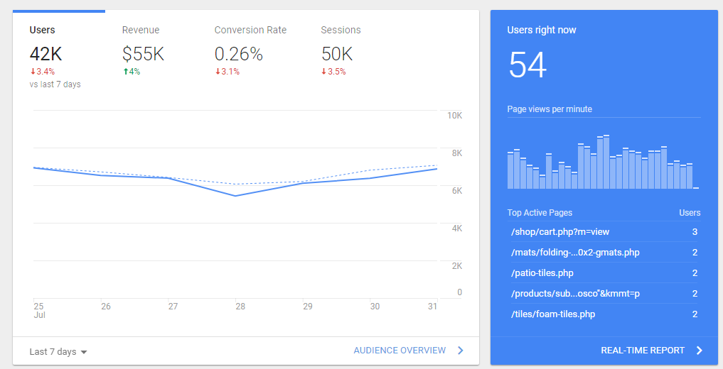 Google Analytics New User Interface: How Has It Changed?