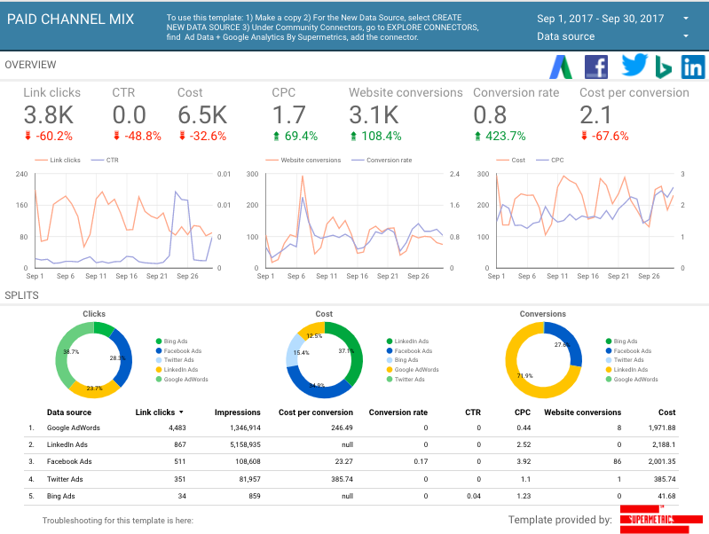 How to Automate Your Marketing Reporting with Google Data Studio