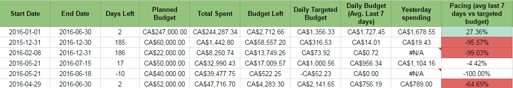 budget pacing report
