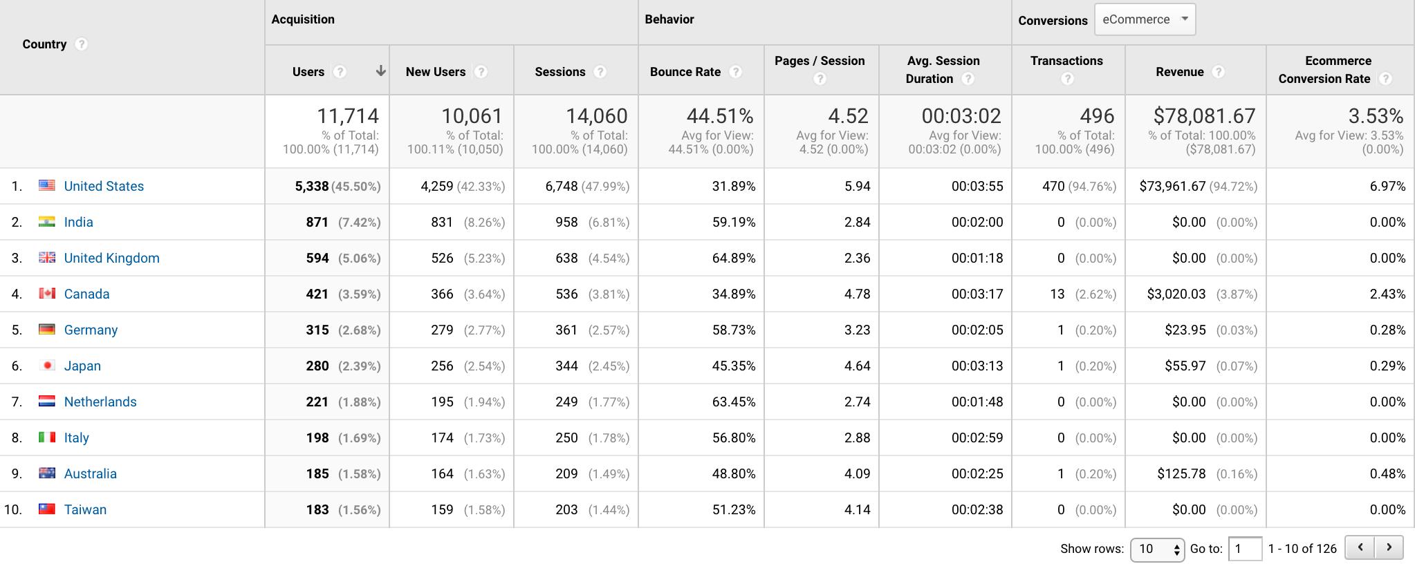 Google Analytics locations and languages
