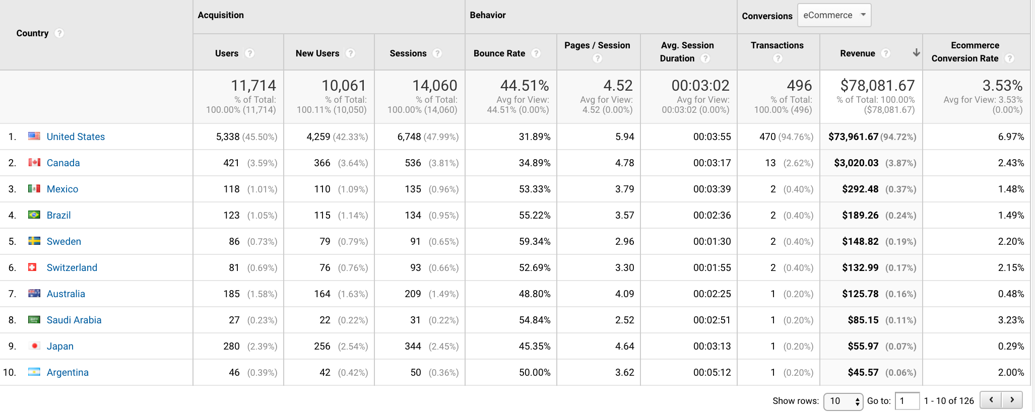 Google Analytics locations and languages sorted by revenue