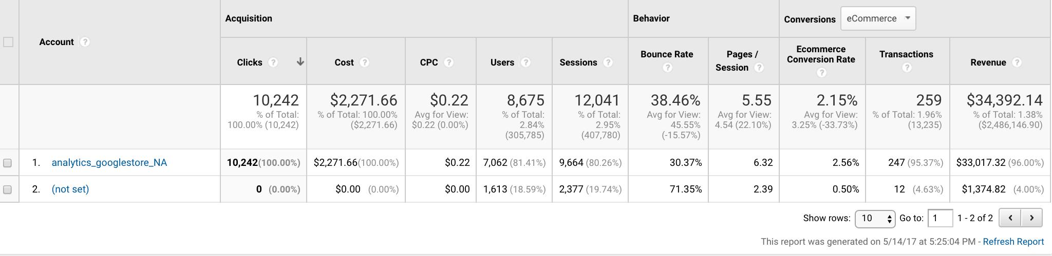 Cost per acquisition Google Analytics
