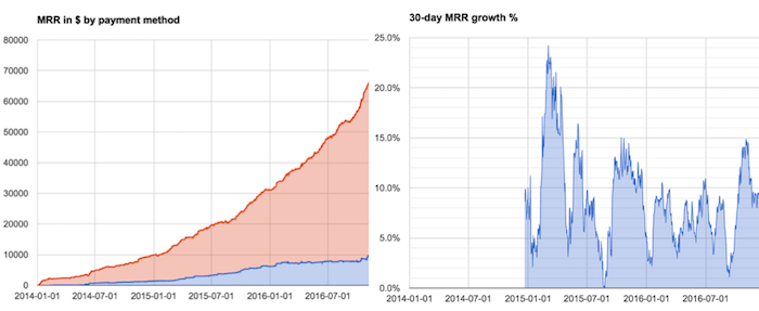 MRR growth graph on Google Sheets