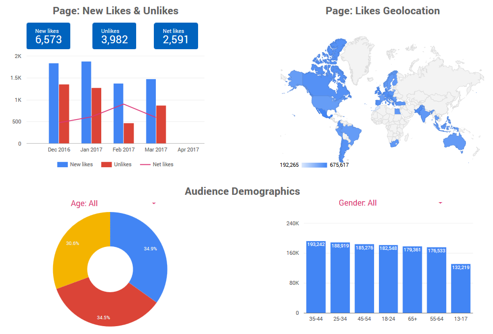 Facebook Insights Template for Data Studio
