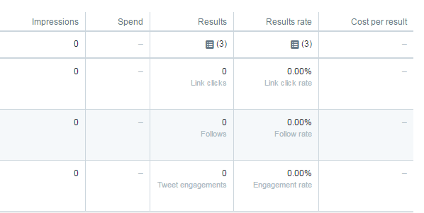 Compare Success Across Facebook Ads, Twitter Ads and Other