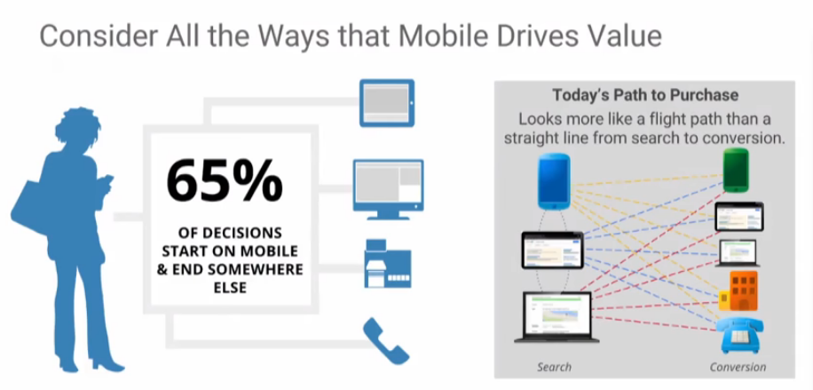 Understanding The True Value Of Mobile In Google Analytics And Adwords