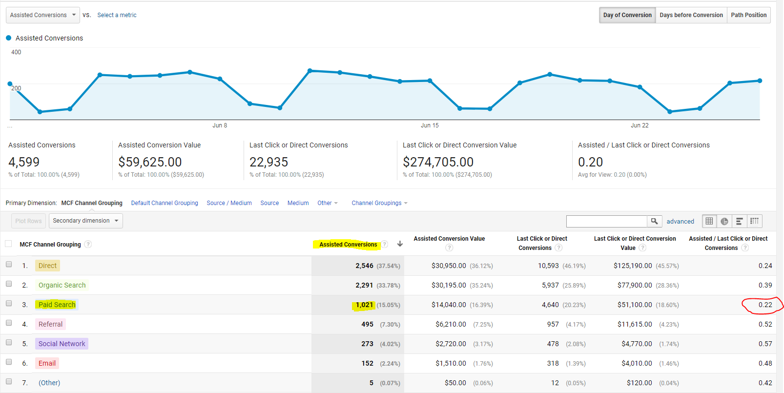 multi-channel funnels adwords