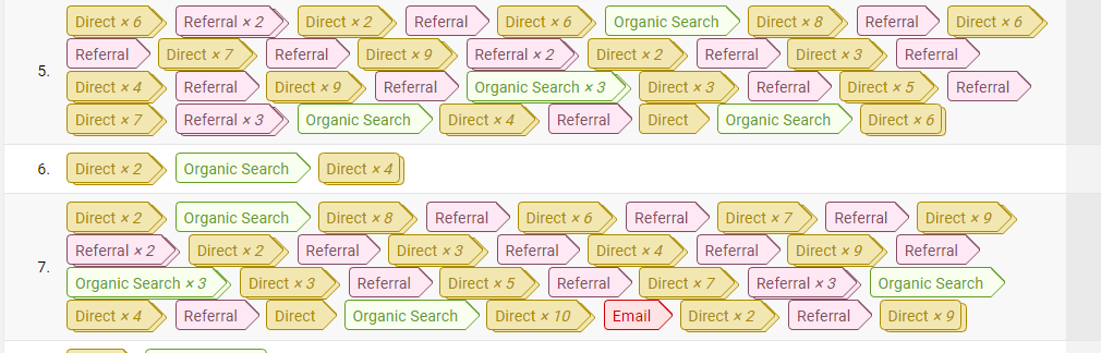 multi-channel funnels