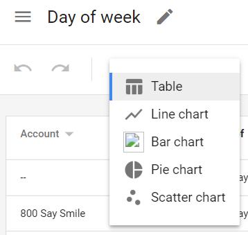 Google Ads report choose chart type